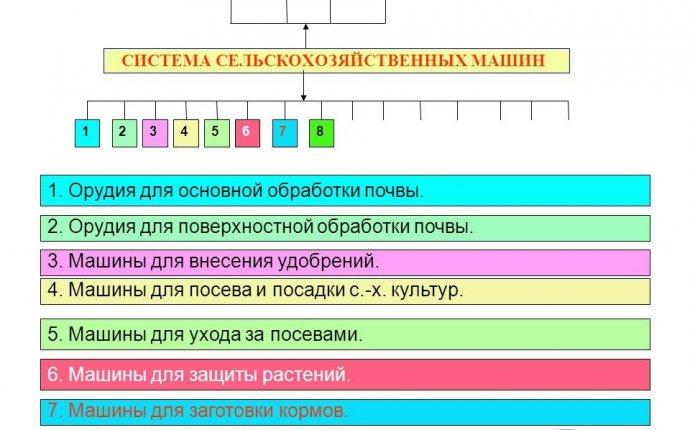 Презентация на тему: I. Структура и классификация машин. II