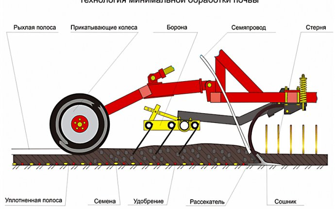 Широкозахватные посевные комплексы «AGRATOR» | Посевные комплексы
