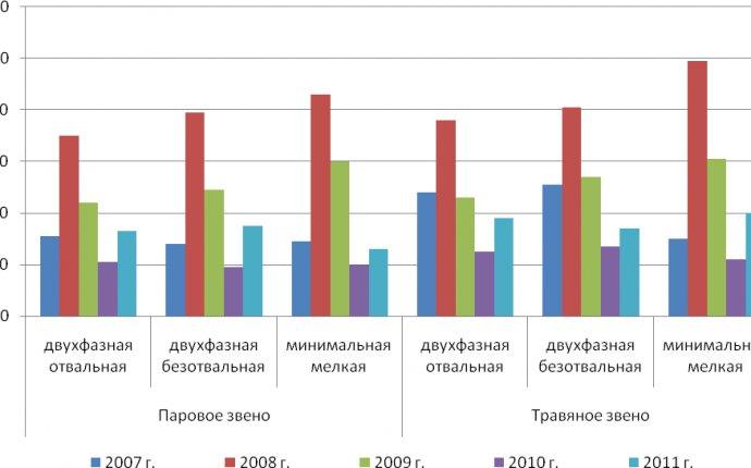 Влияние зяблевой обработки почвы на засоренность и урожайность
